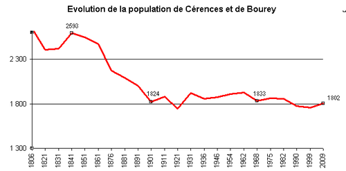50109 Cerences Population graphe jtt.png