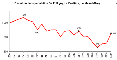 50188 Folligny Population graphe jtt.png