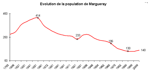 50291 - Margueray graphe.png